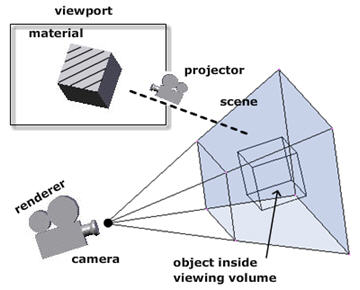 Papervision Films and Projects at the Same Time