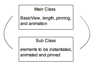 Two Classes
